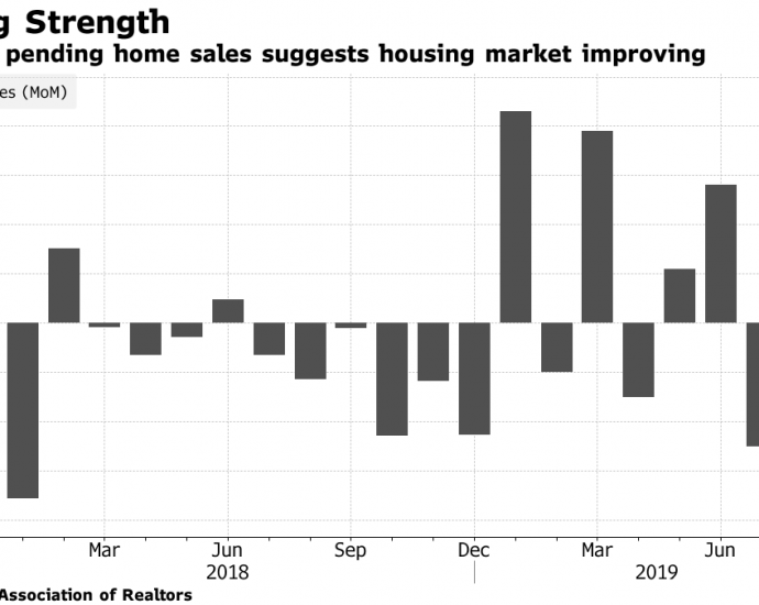 Graph courtesy Bloomberg/NAR